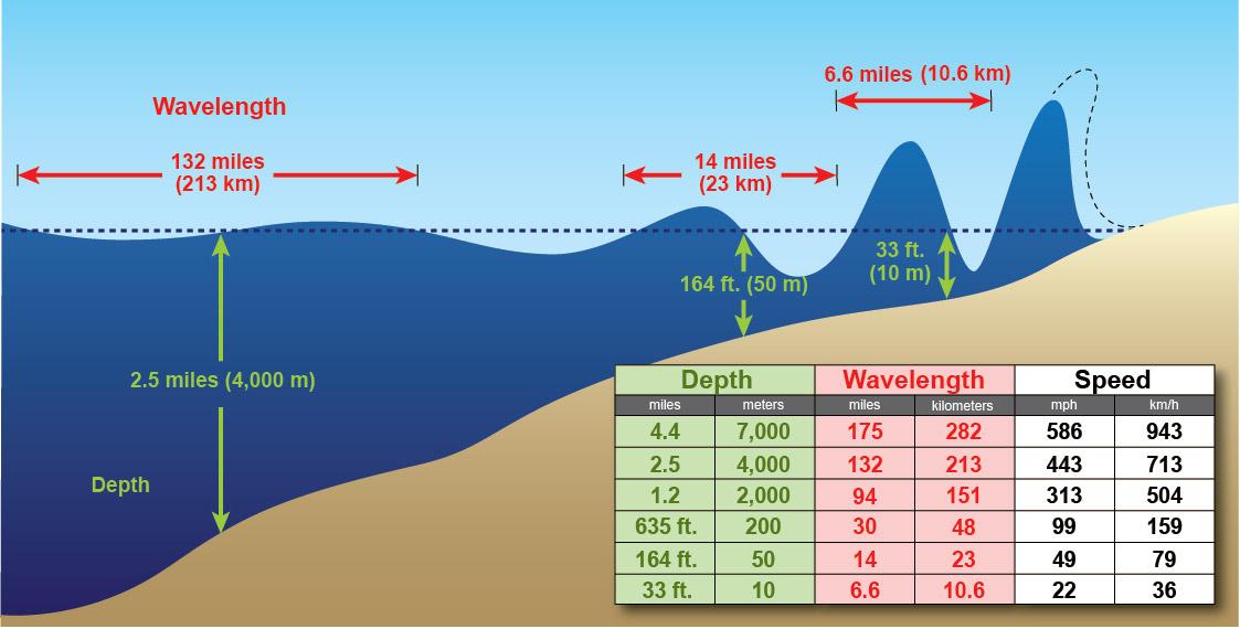 NationalWeatherService_tsunami_cross_section